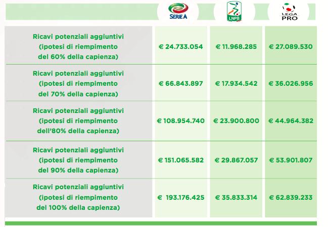 report calcio 2018 istituti professionali 1